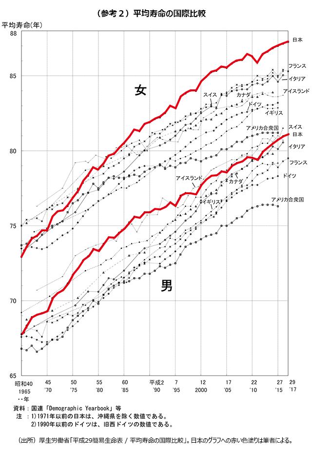 (参考2)平均寿命の国際比較