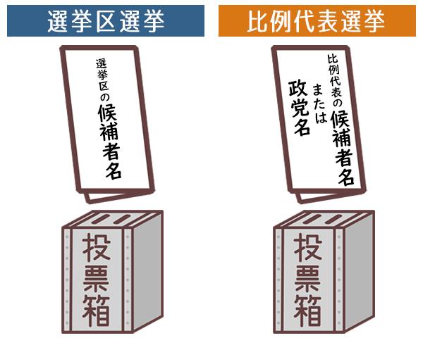 参議院議員選挙の投票方法