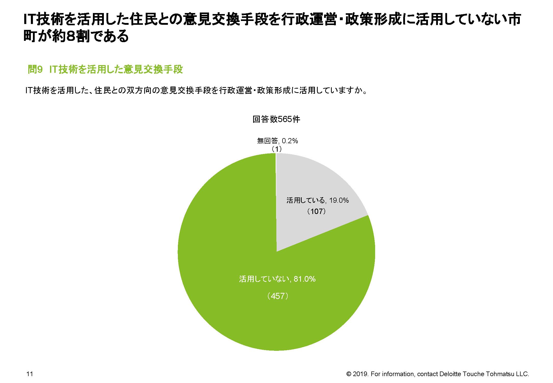 IT技術を活用した住民との意見交換手段を行政運営・政策形成に活用していない市町が約8割である