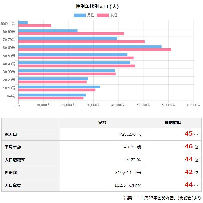 高知県知事選は24日投開票、データでみる高知県|政治・選挙 ...