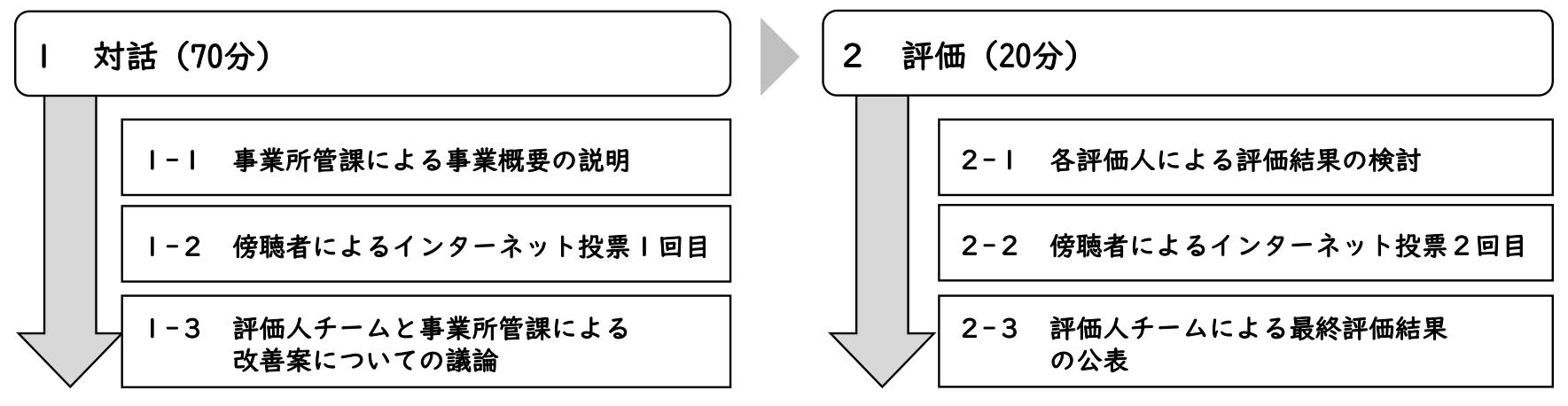町田市「市民参加型事業評価」の実施方法