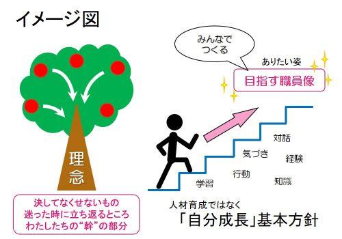 私たちが目指した自分成長基本方針のイメージ図
