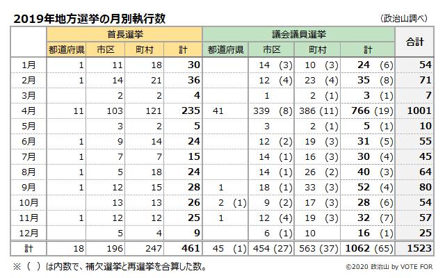 2019年地方選挙の月別執行数