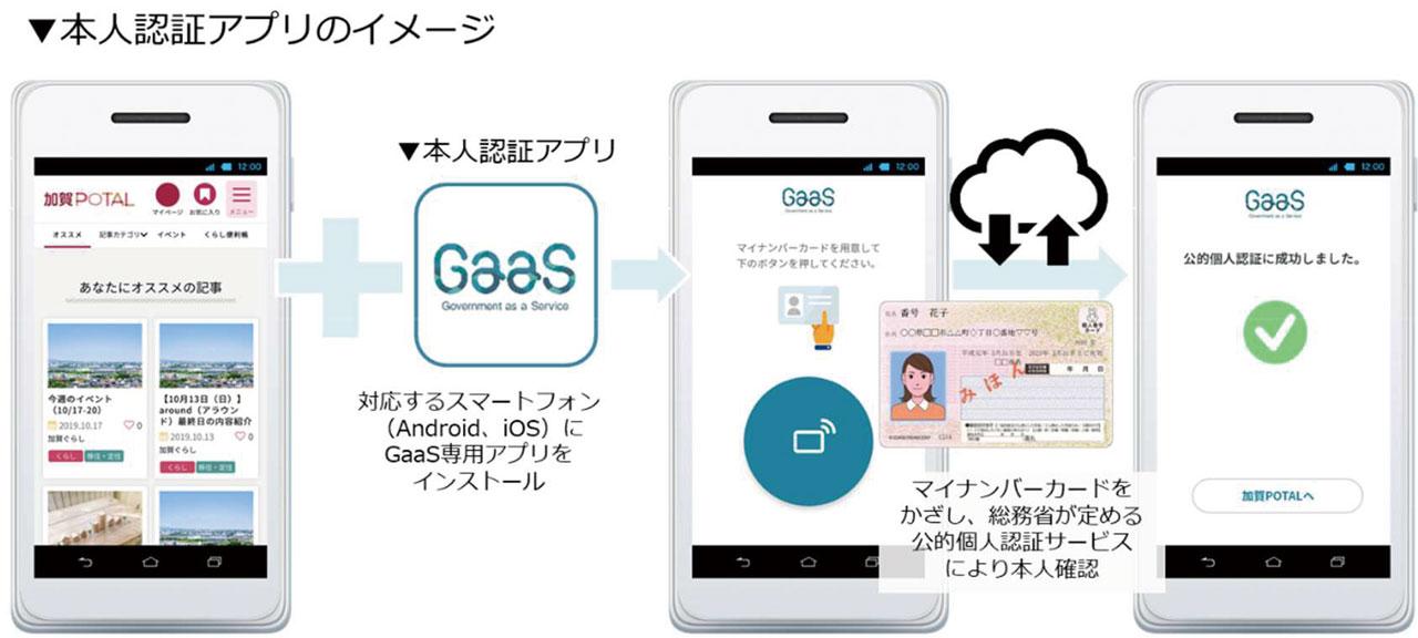 本人認証アプリのイメージ