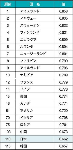ジェンダー・ギャップ指数(2018)上位国及び主な国の順位