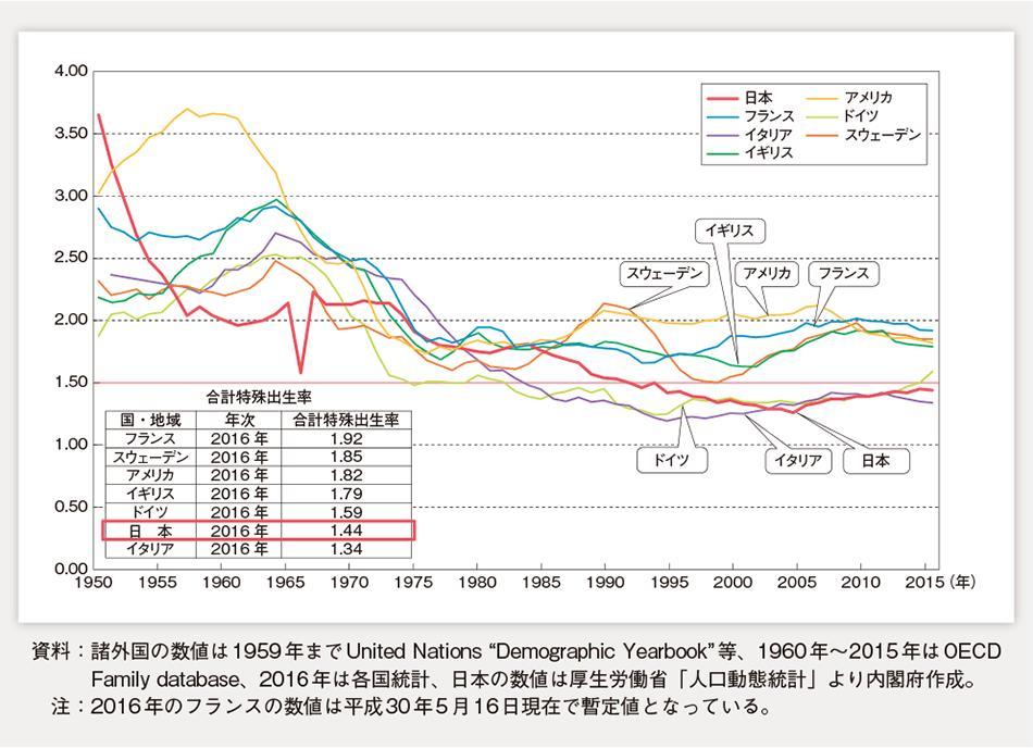 諸外国の合計特殊出生率の動き(欧米)