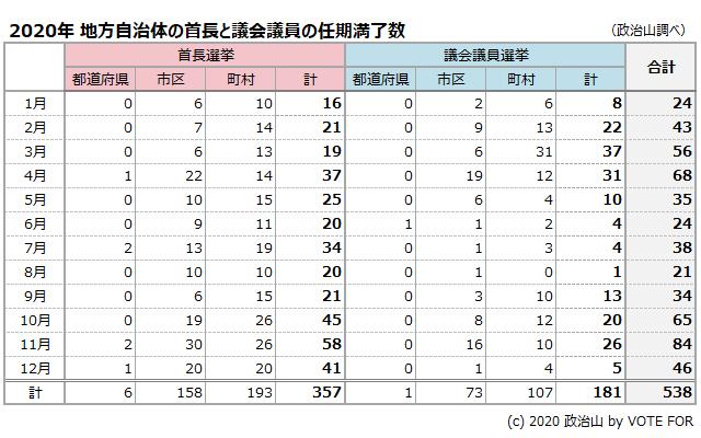 2020年 地方自治体の首長と議会議員の任期満了数