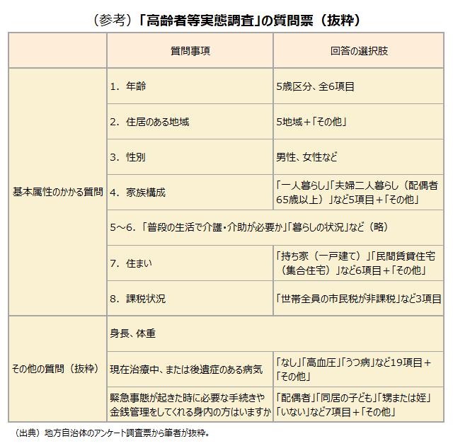 (参考)「高齢者等実態調査」の質問票(抜粋)