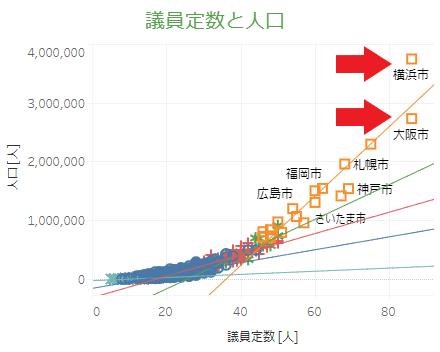 議員定数と人口