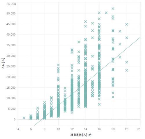 人口における議員定数の分布