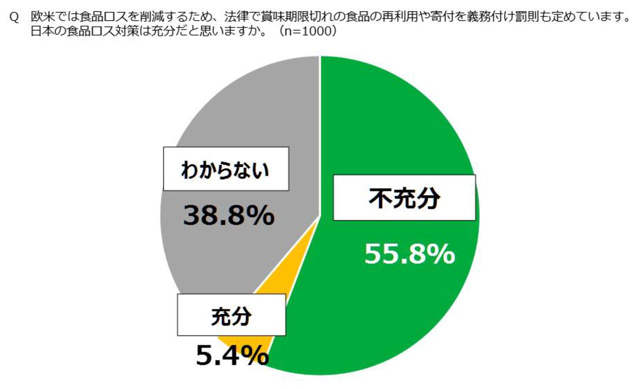 日本の食品ロス対策は充分だと思いますか