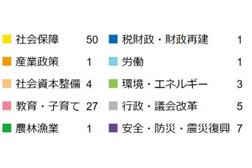 青木英二-政策注力分野2