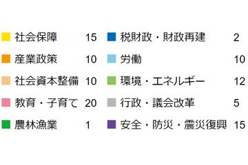 山本ひろこ-政策注力分野2