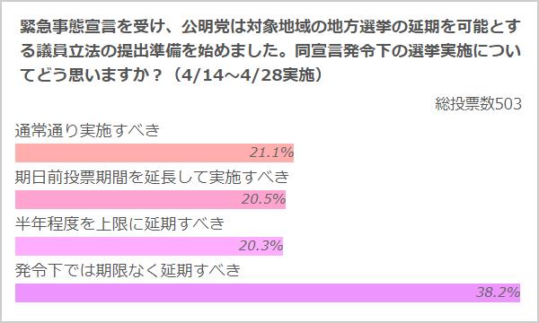 「緊急事態宣言下の選挙についてどう思う」のアンケート結果 クリックリサーチ