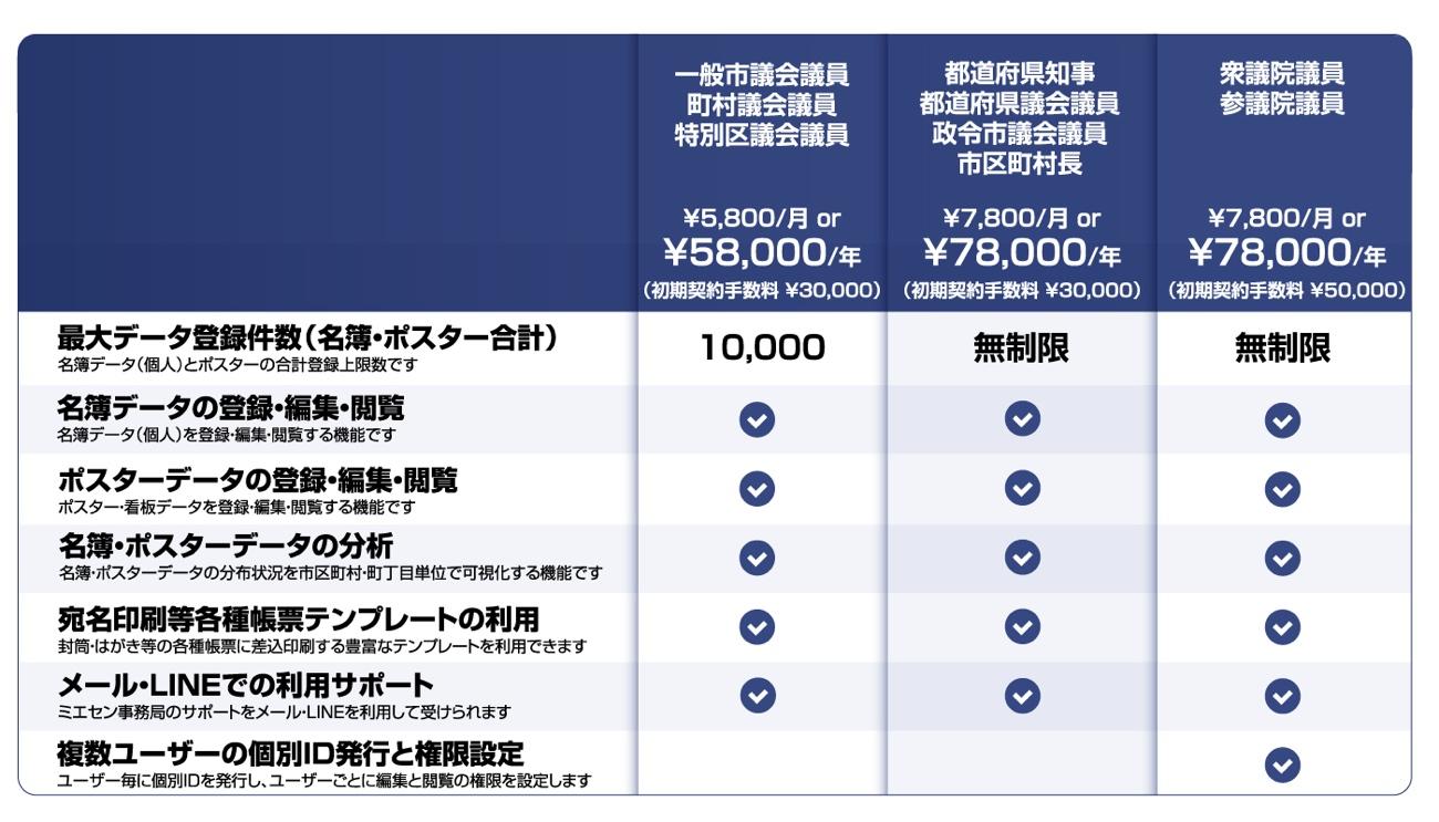 名簿管理アプリ「ミエセン」料金表