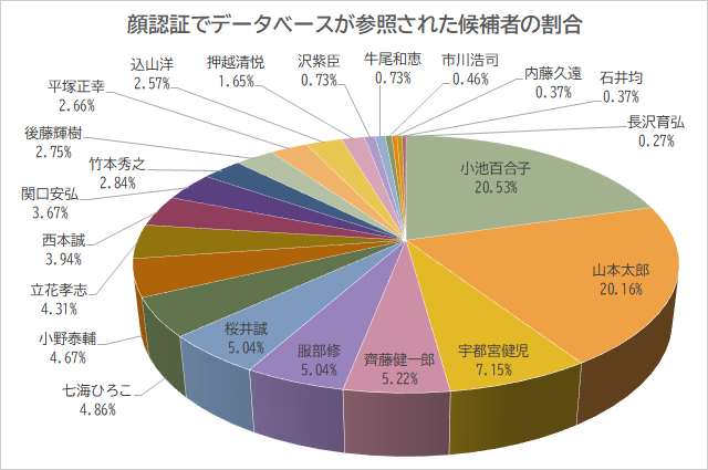 顔認証でデータベースが参照された候補者の割合