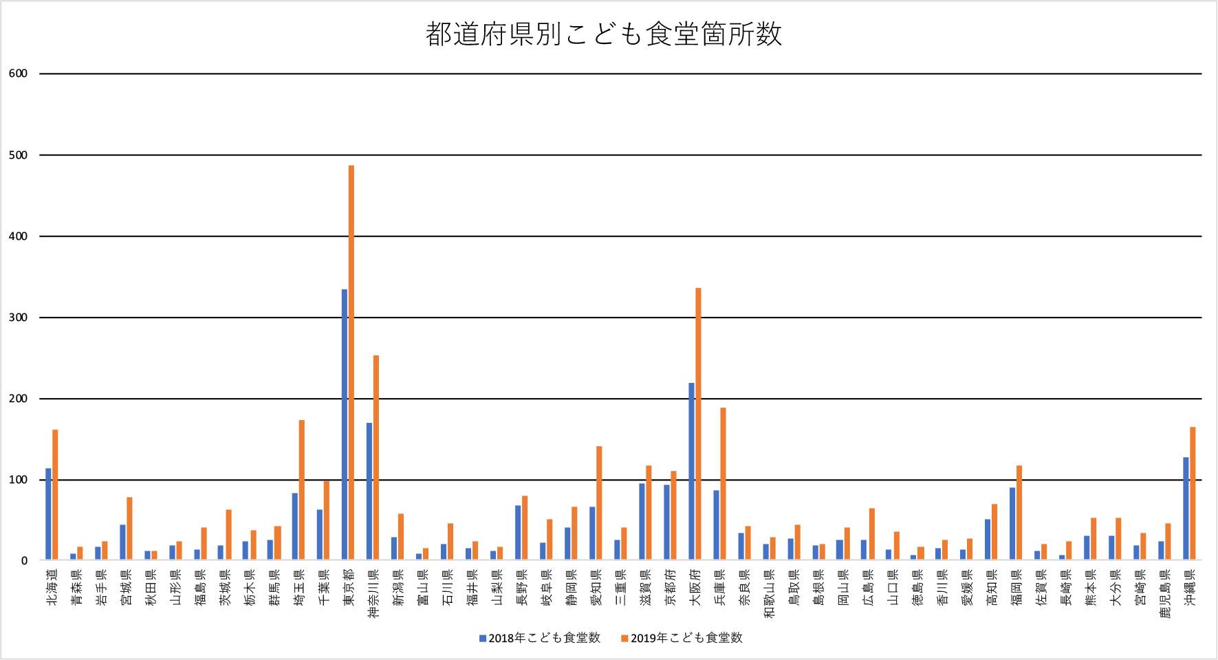 都道府県別こども食堂個所数のグラフ