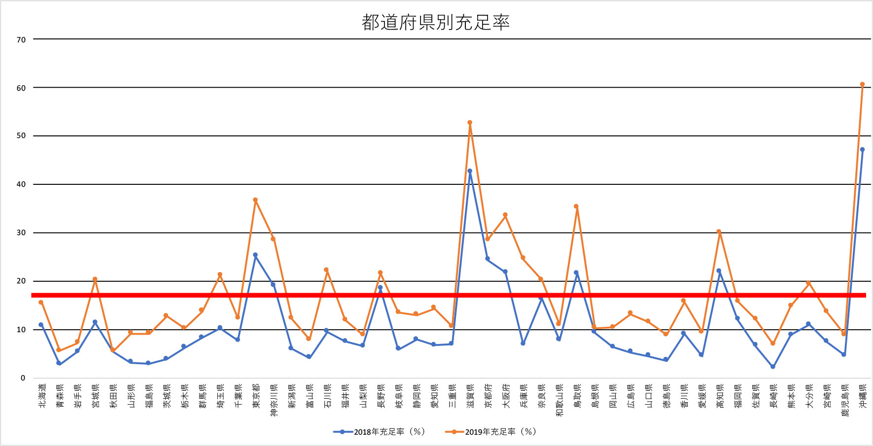 2019年調査の都道府県別充足率のグラフ