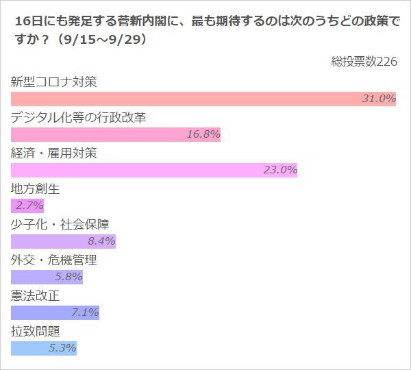 「菅新内閣に最も期待する政策は?」のアンケート結果