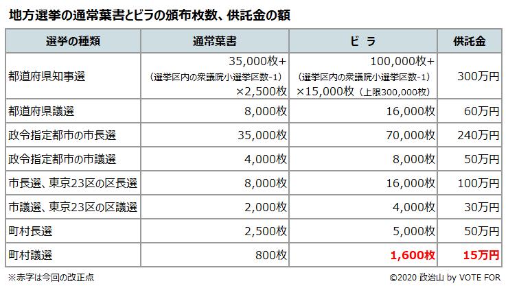 地方選挙の通常葉書とビラの頒布枚数、供託金の額