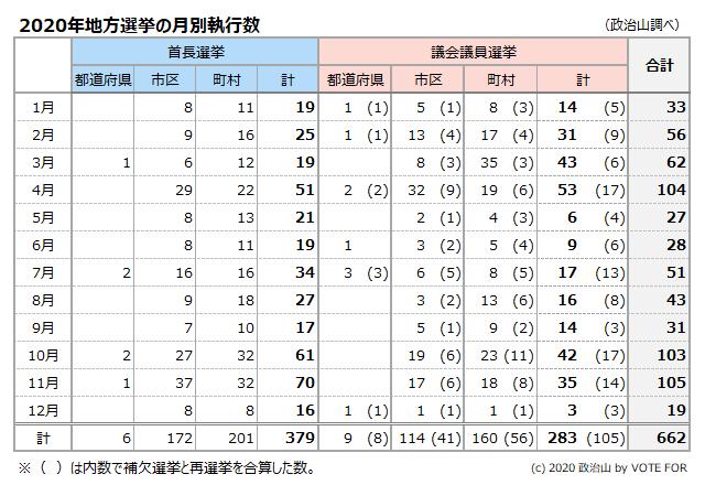 2020年地方選挙の月別執行数