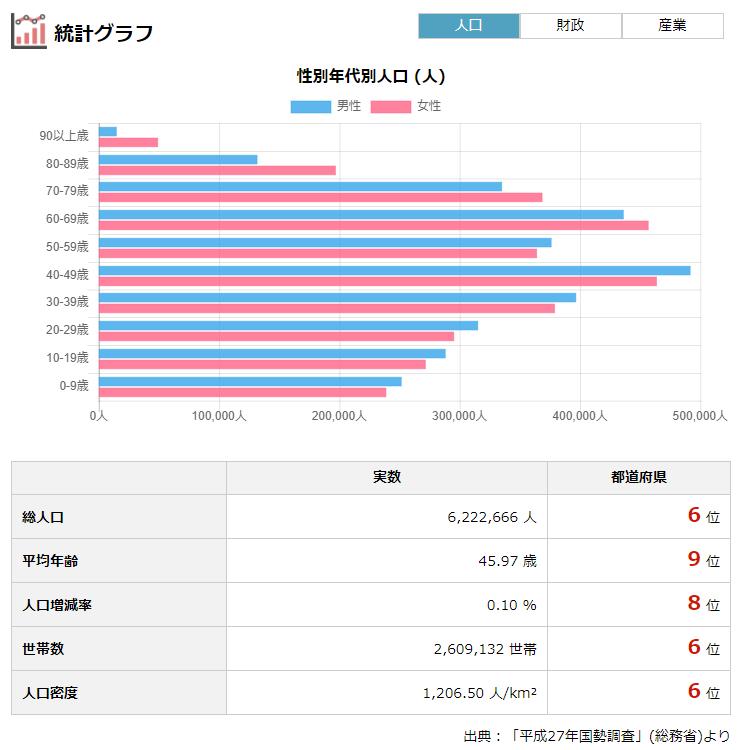 千葉県の人口・財政・選挙・議員報酬