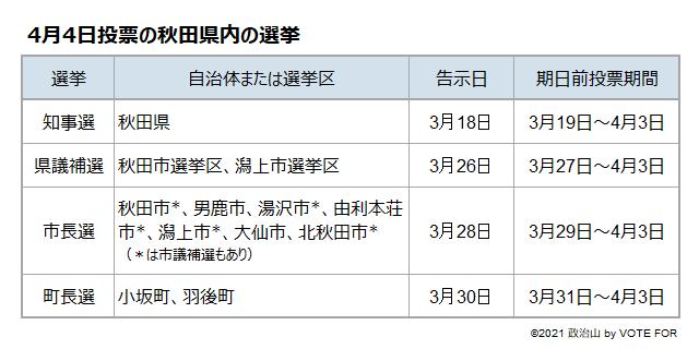 4月4日投票の秋田県内の選挙