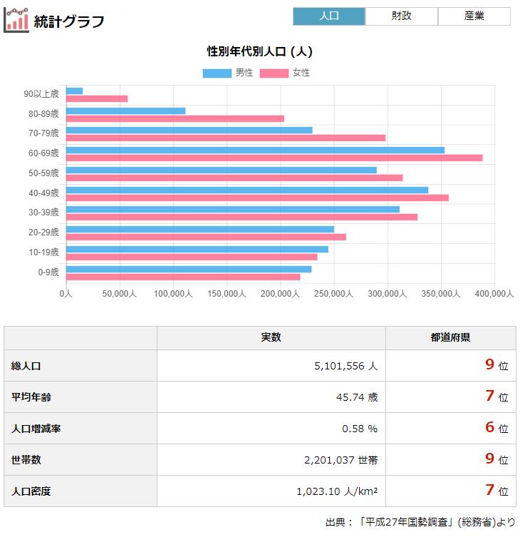 福岡県の人口・財政・選挙・議員報酬