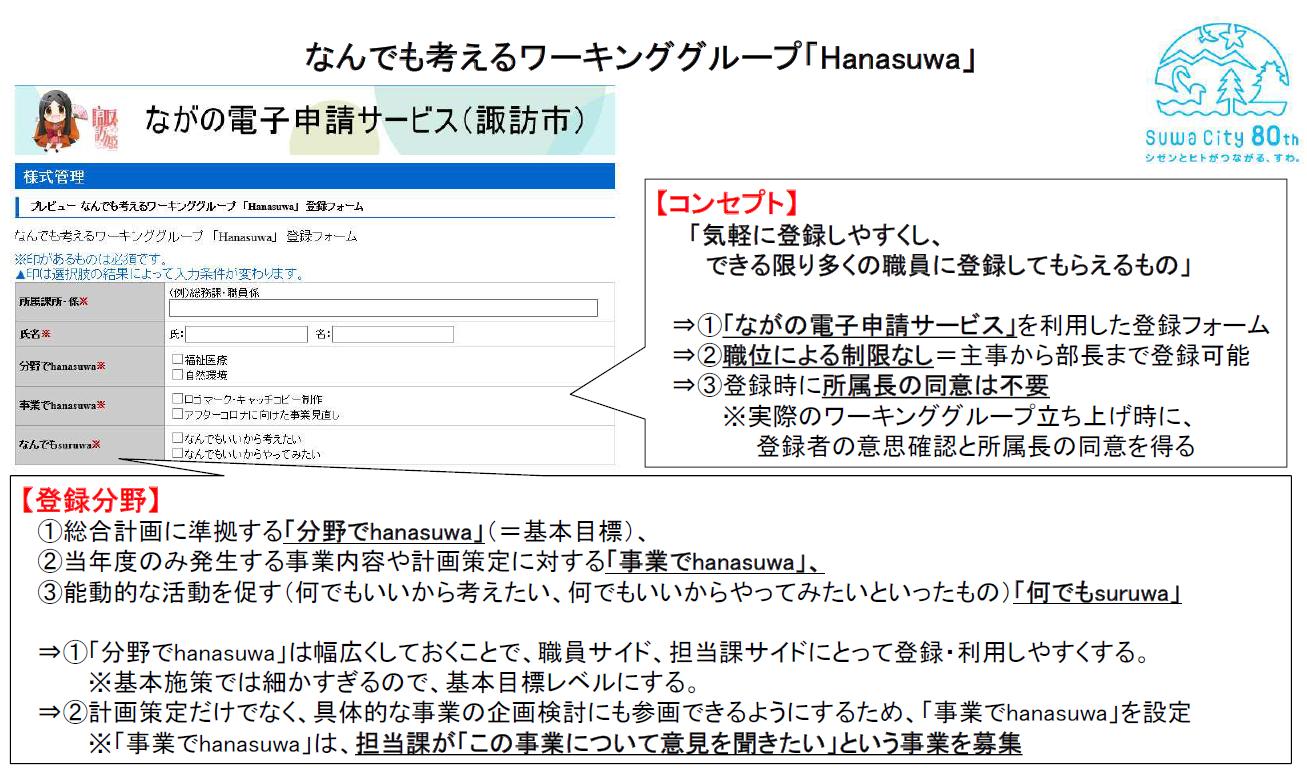 なんでも考えるワーキンググループ「Hanasuwa」
