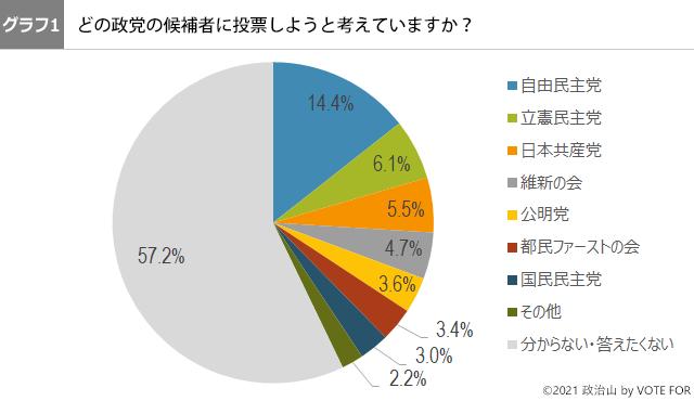 (グラフ1)どの政党の候補者に投票しようと考えていますか?