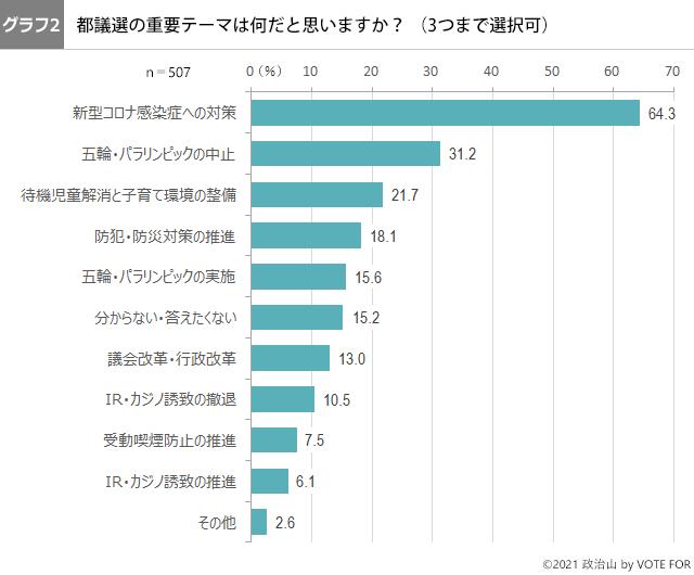 (グラフ2)都議選の重要テーマは何だと思いますか?