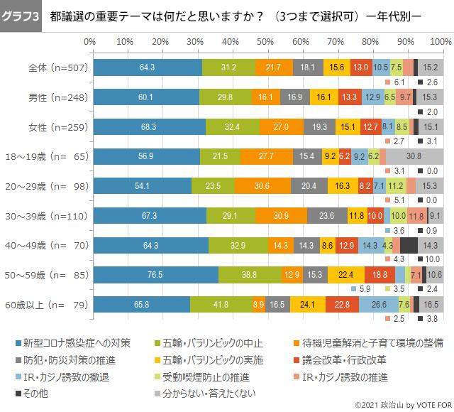 (グラフ3)都議選の重要テーマは何だと思いますか? ー年代別-