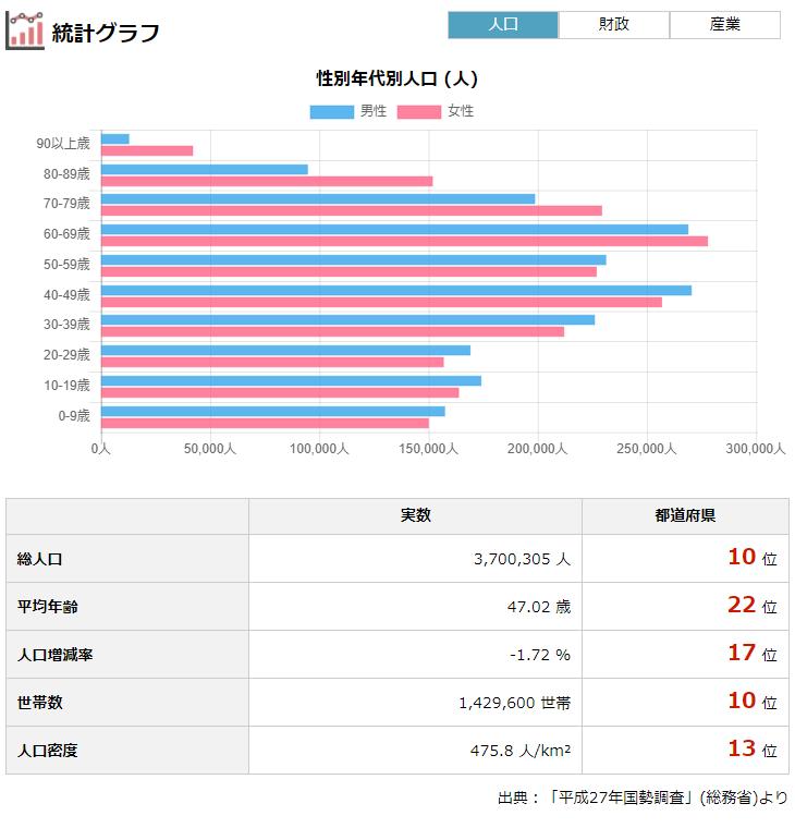 「静岡県の人口・財政・選挙・議員報酬」より