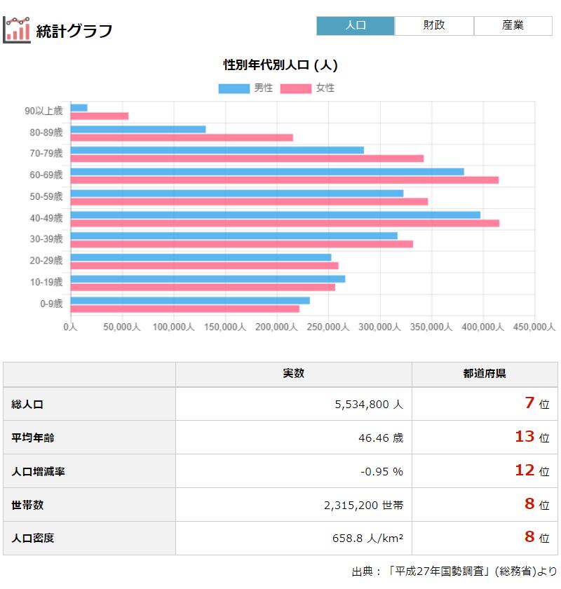 「兵庫県の人口・財政・選挙・議員報酬」より