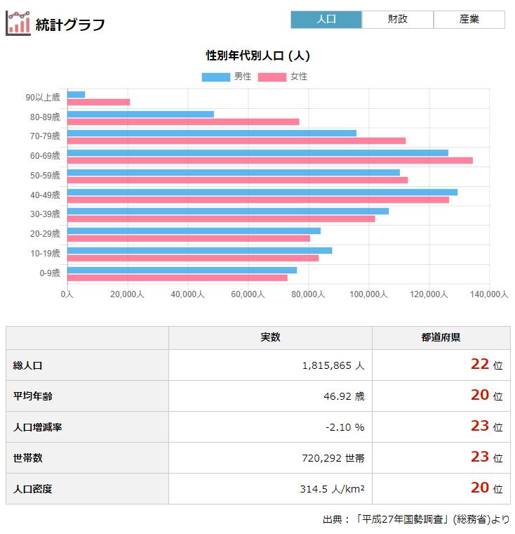 重県の人口・財政・選挙・議員報酬